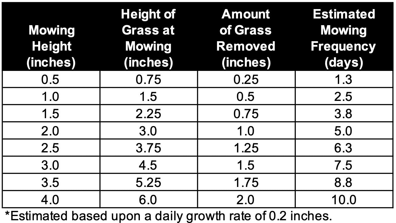 Chart from Mowing Your Lawn by Matthew Bertucci and John Boyd, University of Arkansas, FSA6023-PD-11-18RV